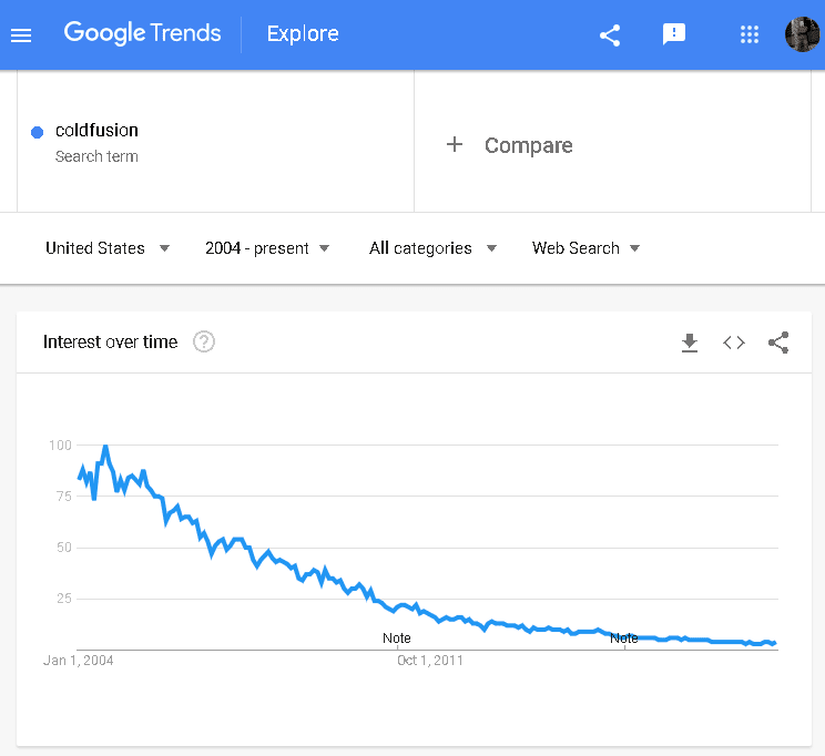 Google Trends for ColdFusion, 2004-present shows a steadily declining search popularity