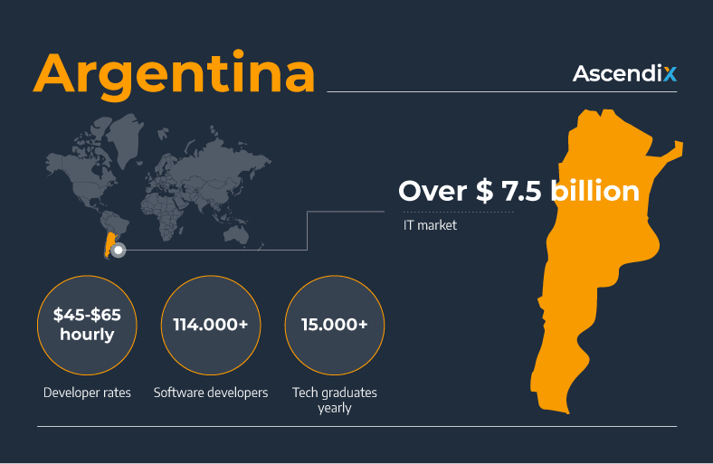 Software development outsourcing to Argentina