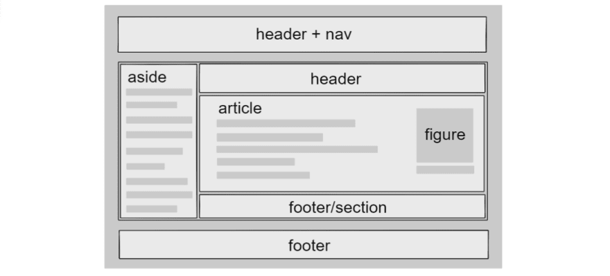 The main pieces of a website can be broken down into semantic elements and groupings