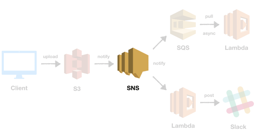 SNS topic architecture