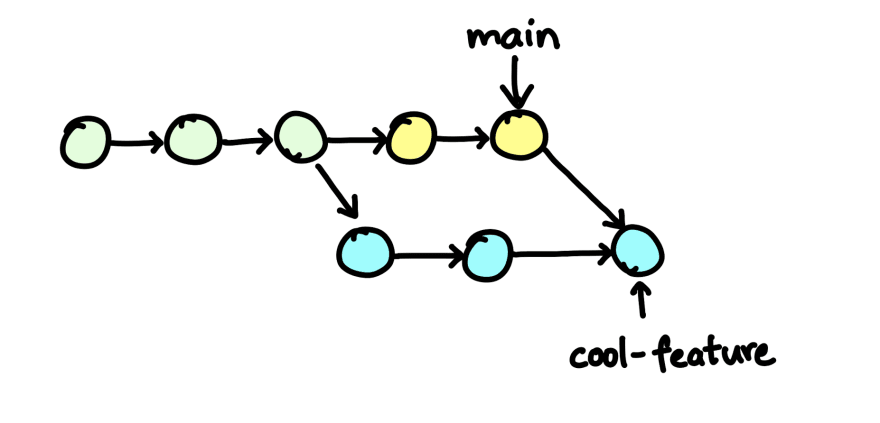 commit history after merging main branch with feature branch