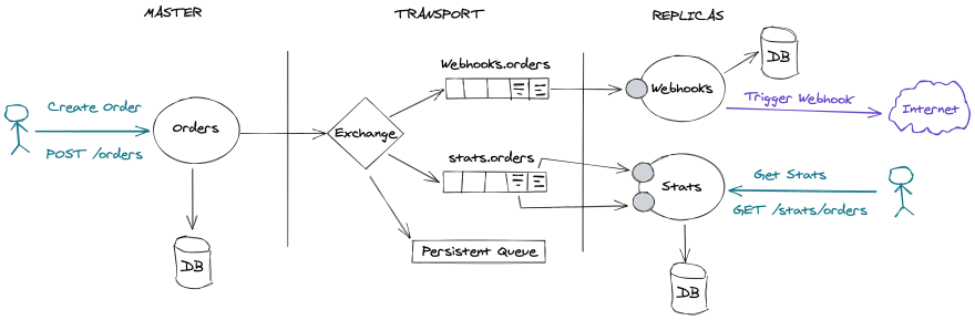 CQRS Domain Example