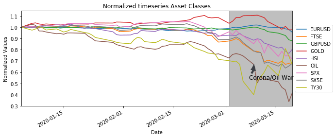 Normalized timeseries Asset Classes