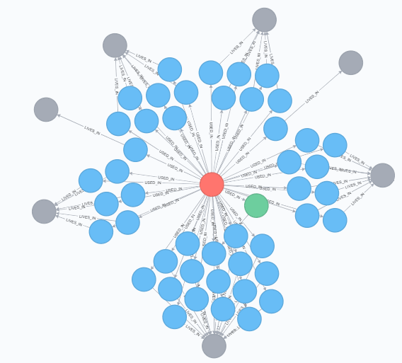 Results Graph Visualization