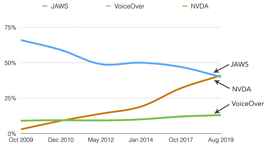 Line chart of primary screen reader usage since October 2009. JAWS has steady decline from 68% to 40%. NVDA has steady incline from 3% to 41%. VoiceOver has a slow incline from 10% to 13%.