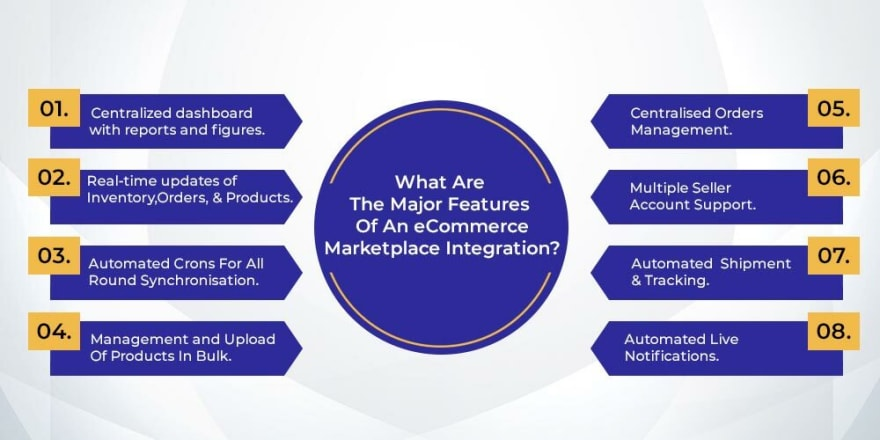 features of an eCommerce Marketplace Integration