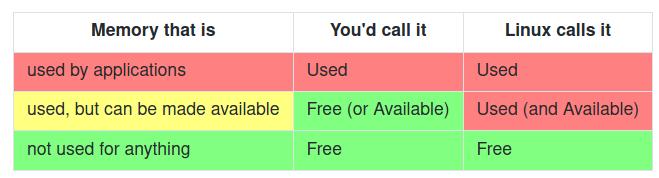 linux memory naming