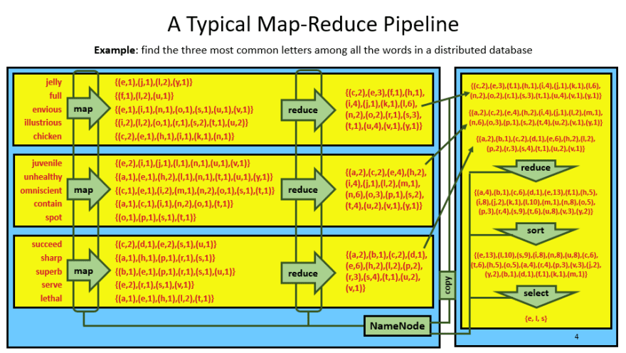 A diagram showing an example map-reduce analysis task: counting the frequency of letters in a database of words.