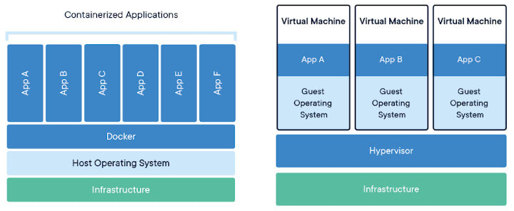 containers_vs_virtual_machines