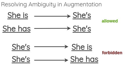Resolving ambiguity in verbal form expansion