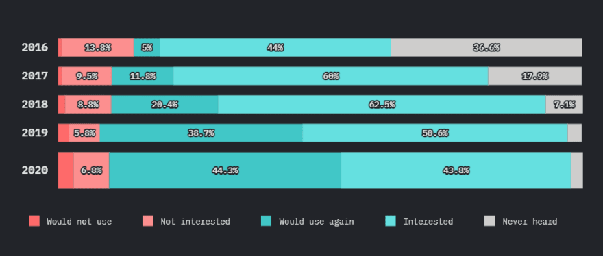 GraphQL Experience over time