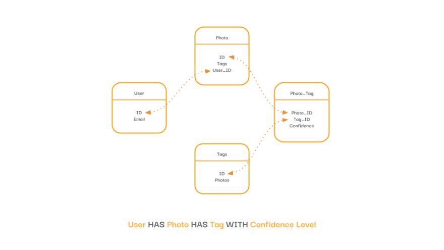 Diagram of content model.