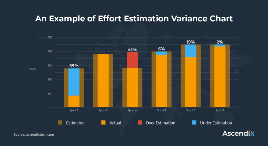 An Example of Effort Estimation Variance Chart