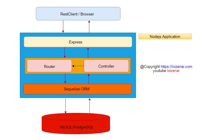 Overview Architecture – Node.js Express Sequelize PostgreSQL CRUD RestAPIs Example
