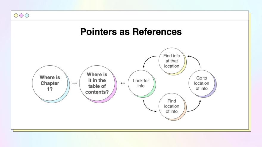 pointer2