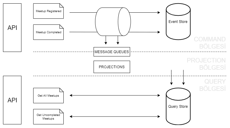 Event Sourcing Diagram