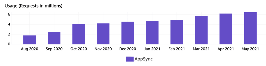 Credit Genie AppSync scaling over 10 months