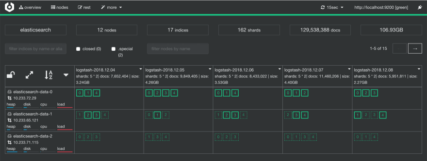 Management GUI for Elasticsearch - DEV Community 👩 💻👨 💻