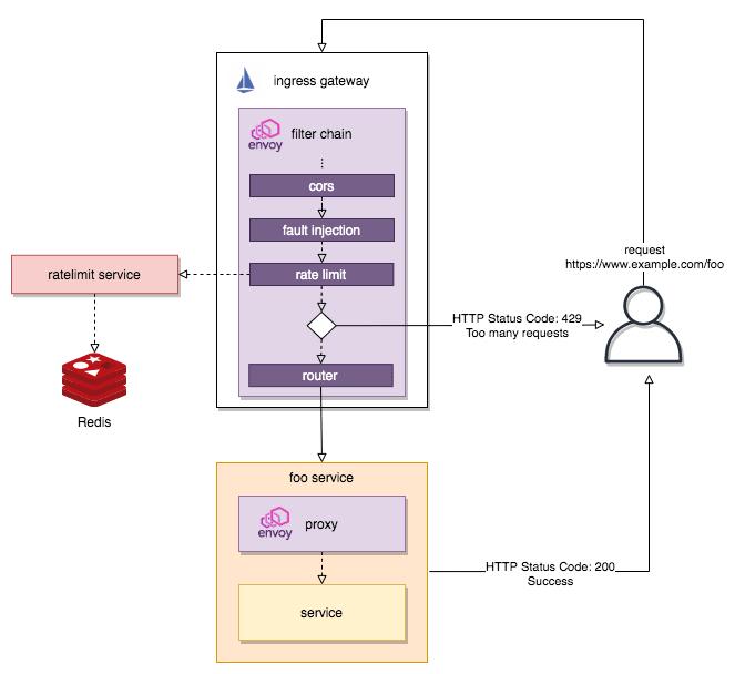 envoy filter chain