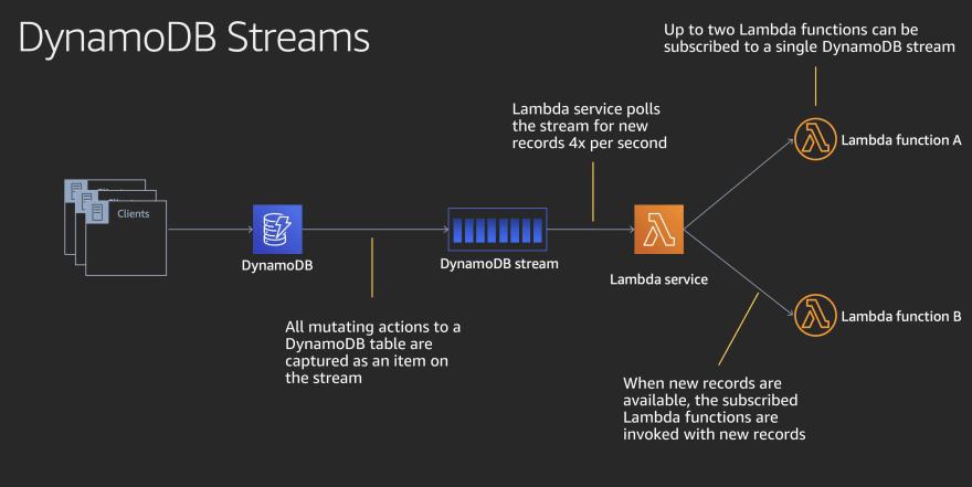 DynamoDB Streams Overview