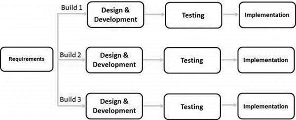 Iterative Model Digram