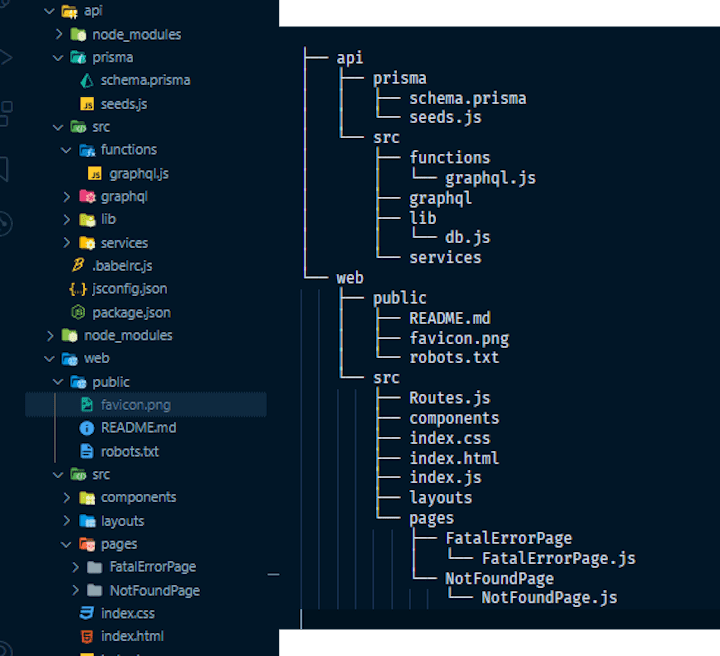 Redwood File Structure