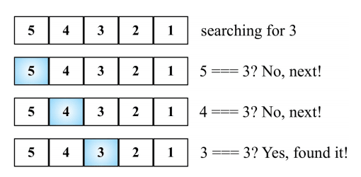 linear search example