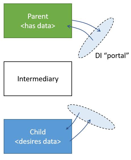 DI Dataflow