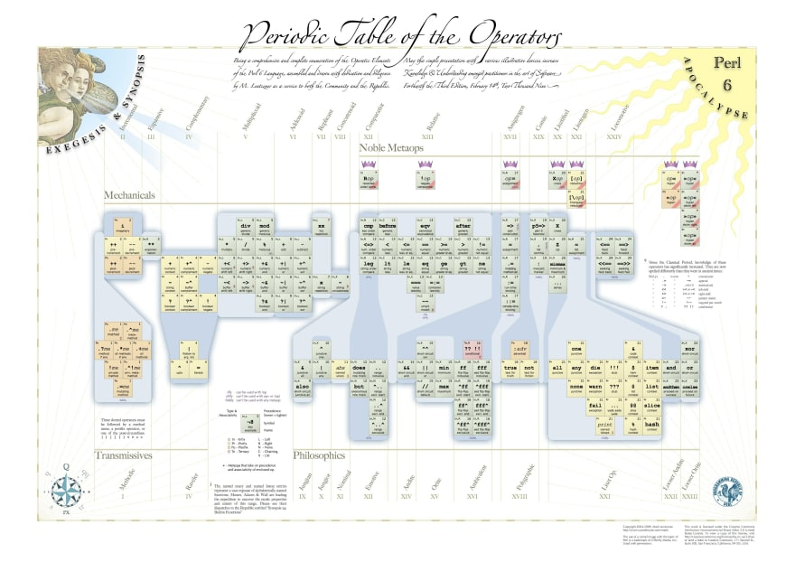Periodic table of the operators