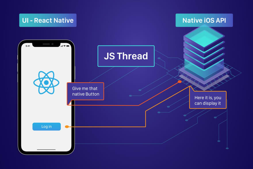 An Introduction to React Native - DEV Community 👩 💻👨 💻