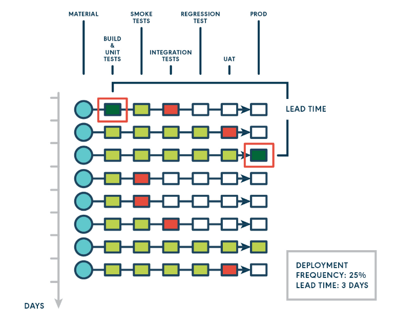 Continuous Delivery Metrics Part 3: Lead Time Diagram
