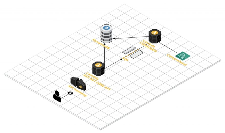 Serverless Messaging Architecture