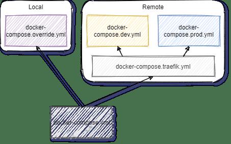 Docker Compose inheritence