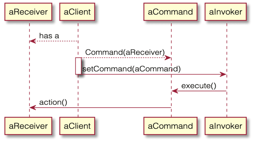 Command pattern interactions diagram