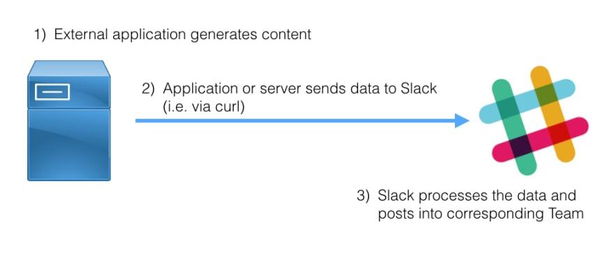 Slack incoming webhooks