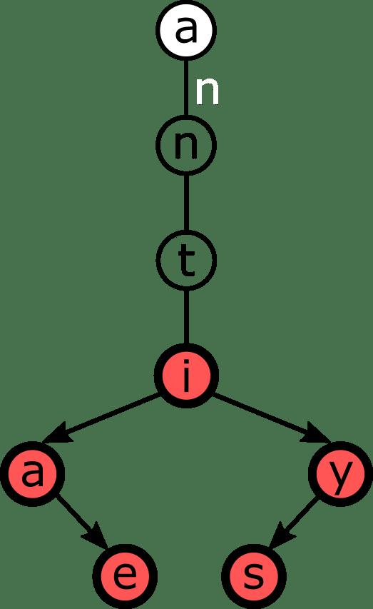 A minimal TST