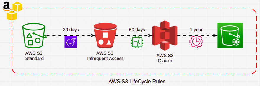 How Is Your S3 Bucket Life-Cycle?