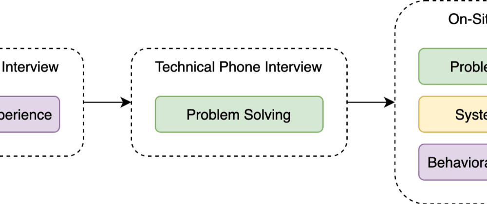 Cover image for Technical Interview Preparation Checklist