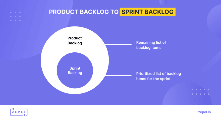 How sprint backlog is different from product backlog