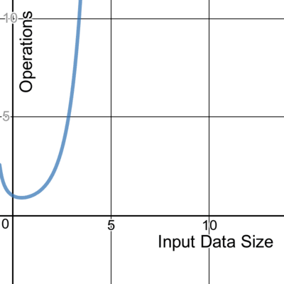 A graph showing factorial time complexity