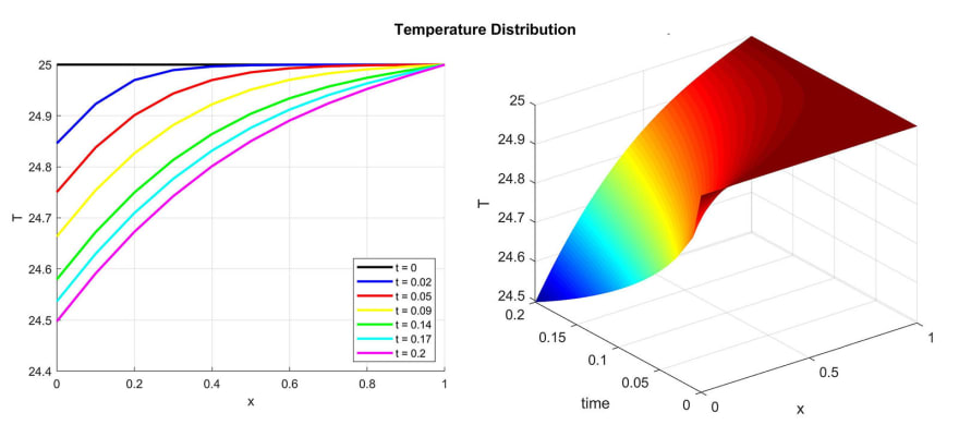 Space-Time FEM Transformation of Time-Dependent to Stationary Simulation Model