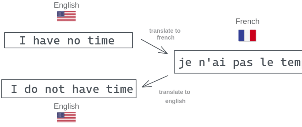 Cover image for Back Translation for Text Augmentation with Google Sheets