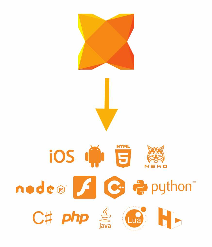What is Haxe and should I care about it? - DEV Community