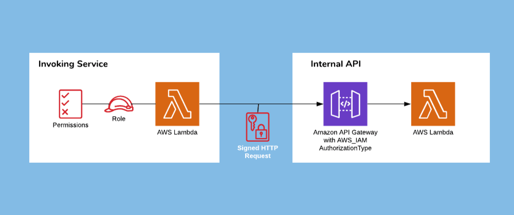 Cover image for How to Create Secure Internal APIs on AWS without VPCs