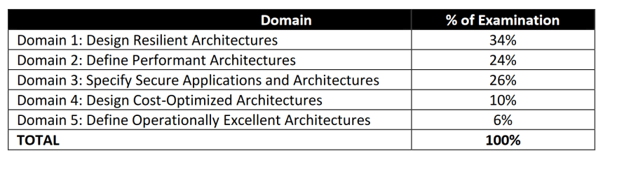 important topics for AWS Solution architect associate exam
