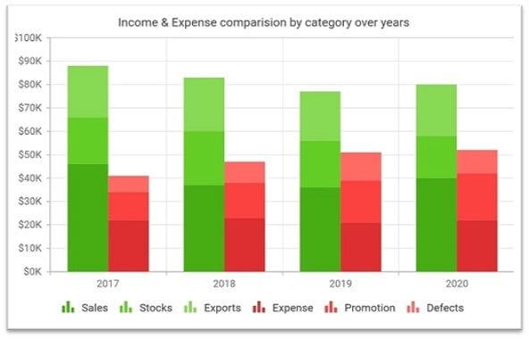 Stacked column chart showing the past years' income and expense details along with categories.