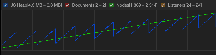 a graph with memory consumption going up
