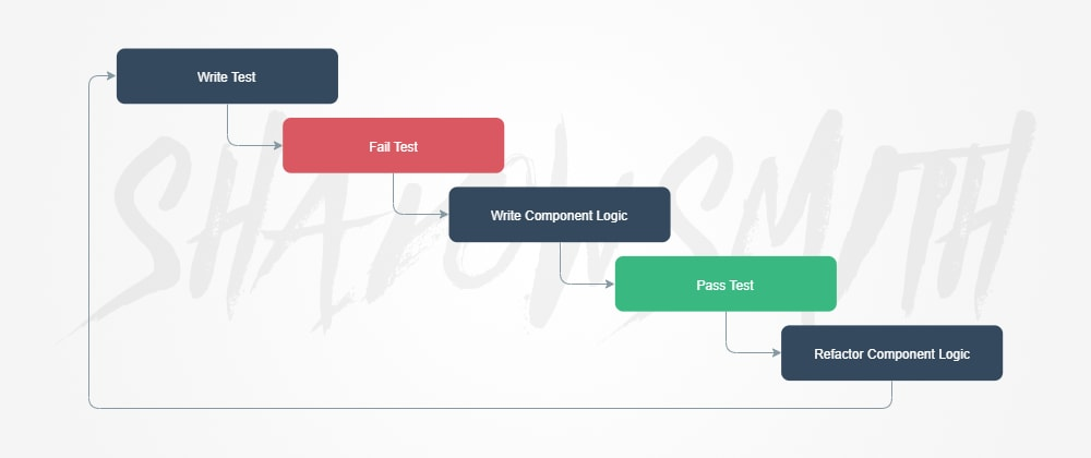 Cover image for Vue component TDD with Jest and Storybook