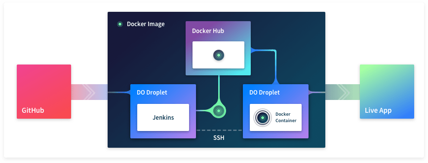 Diagram of the full deployment strategy covered in this post. A Docker image is built in the build server, goes through the Docker Hub, and finally made it to the production server.