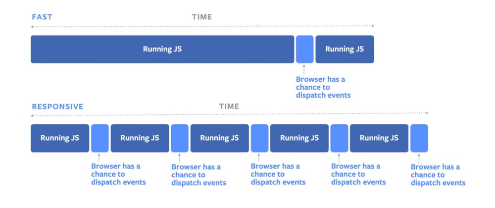 Cover image for Use isInputPending API for better scheduler